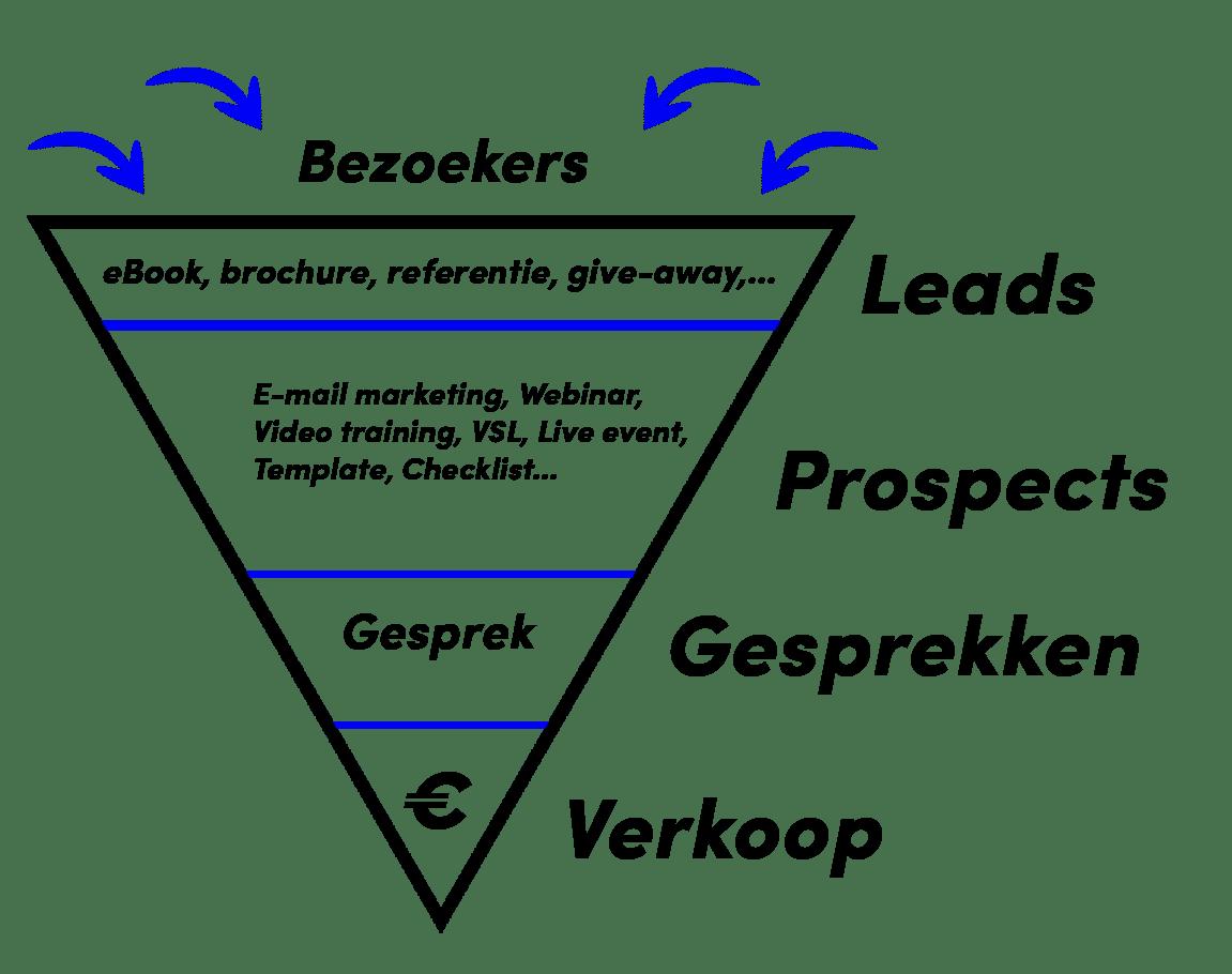 funnel om meer leads te genereren
